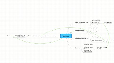 Mind Map: Импровизация на английском.