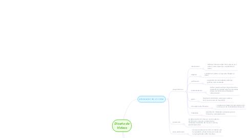 Mind Map: Diseño de Videos