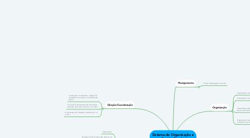 Mind Map: Sistema de Organização e Gestão Escolar