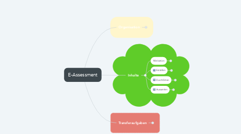 Mind Map: E-Assessment