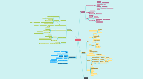 Mind Map: Cirrhosis