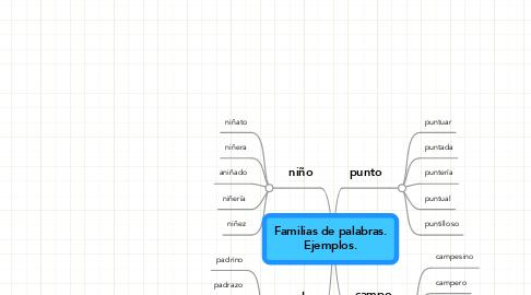 Mind Map: Familias de palabras.Ejemplos.