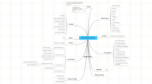 Mind Map: Code Green Community