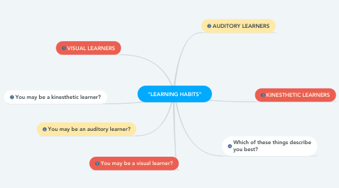 "Mind Map: ""LEARNING HABITS"""