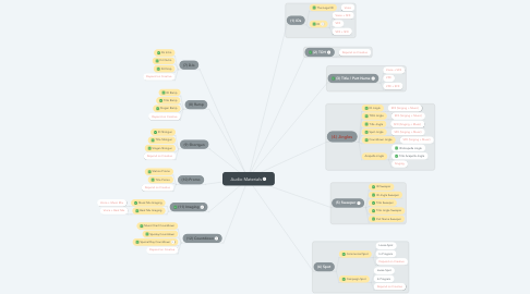 Mind Map: Audio Materials