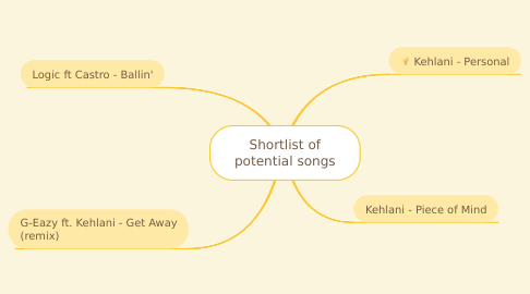 Mind Map: Shortlist of potential songs
