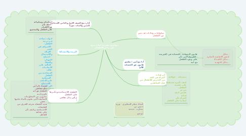 Mind Map: مواضيع مقترحة لمادة ندوة في رياض الأطفال