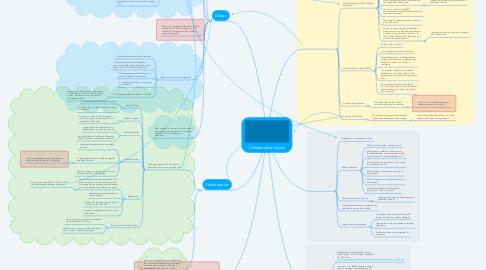 Mind Map: Collaborative Inquiry