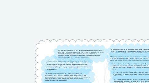 """Mind Map: NIIF 15 """"INGRESOS DE ACTIVIDADES ORDINARIAS"""