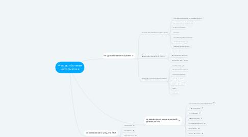 Mind Map: Методы обучения информатике