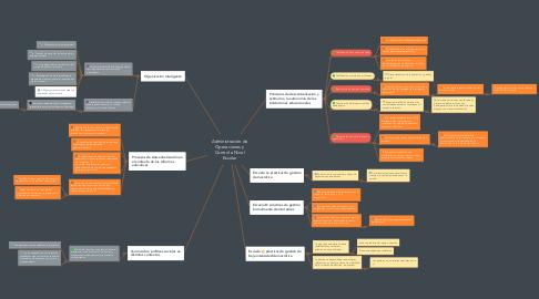 Mind Map: Administración de Operaciones y Control a Nivel Escolar