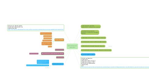 Mind Map: Administración aduanera