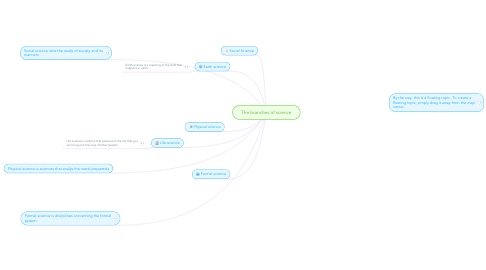 Mind Map: The branches of science