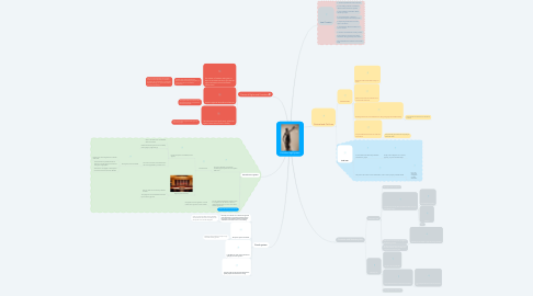 Mind Map: Canadian legal system
