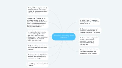 Mind Map: 10 normas de la seguridad industria