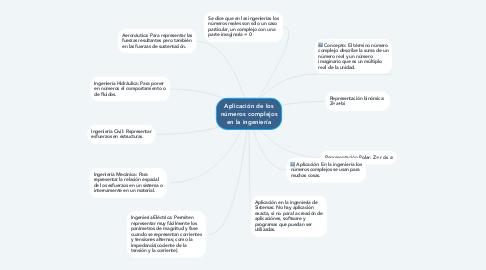 Mind Map: Aplicación de los números complejos en la ingeniería