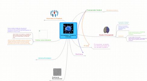 Mind Map: Curiosidades: Cérebro &Liderança