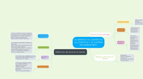 Mind Map: EL SERVICIO AL CLIENTE EN LA LOGISTICA Y LA CADENA DE SUMINISTROS.