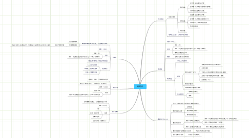 Mind Map: 機関設計