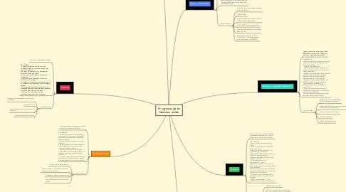 Mind Map: Programas de las Naciones Unidas