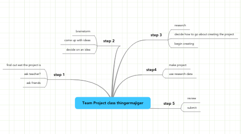 Mind Map: Team Project class thingermajiger