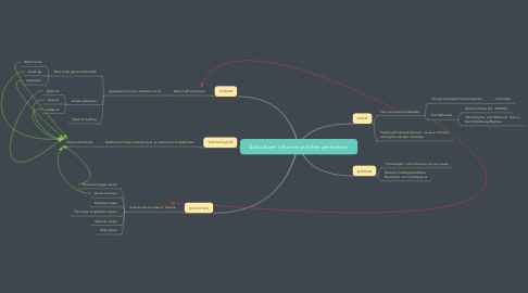 Mind Map: Subcultures' influence and their generations
