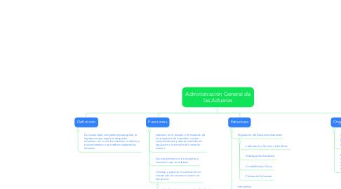 Mind Map: Administración General de las Aduanas