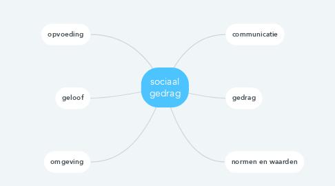 Mind Map: sociaal gedrag