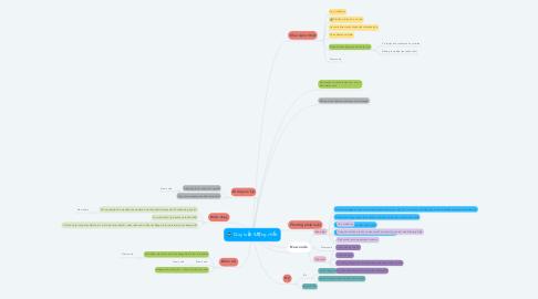 Mind Map: Quy luật lượng chất