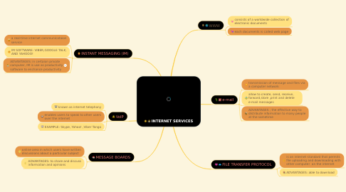 Mind Map: INTERNET SERVICES