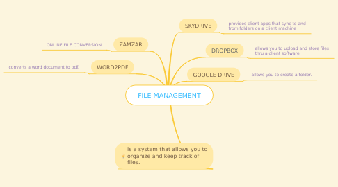 Mind Map: FILE MANAGEMENT