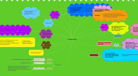 Mind Map: Evolutions faktor