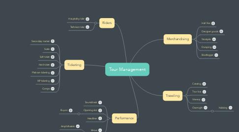 Mind Map: Tour Management