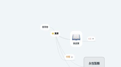 Mind Map: 萬華