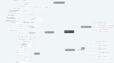 Mind Map: 暗号通貨マイニング