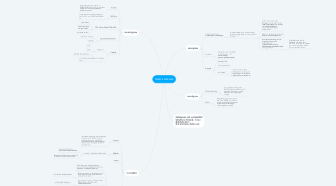 Mind Map: Gitterstrukturen