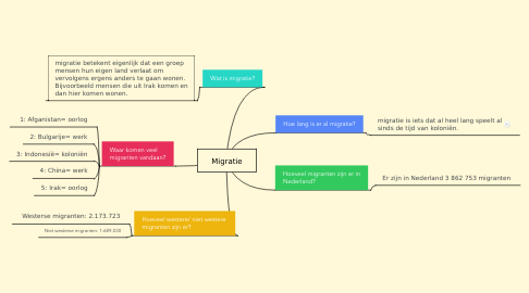 Mind Map: Migratie