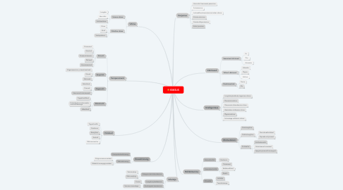 Mind Map: ISIKSUS