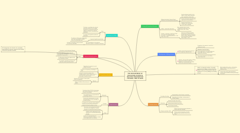 Mind Map: THE DEVELOPMENT OF EDUCATION SYSTEM IN MALAYSIA FROM BRITISH COLONIAL TIME TO NOW