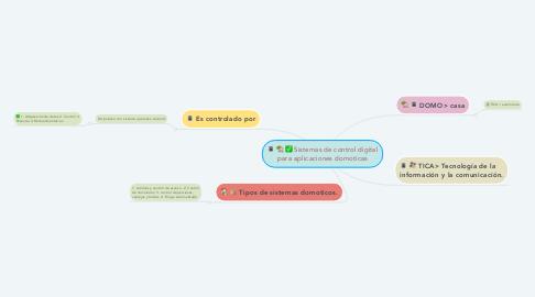 Mind Map: Sistemas de control digital para aplicaciones domoticas