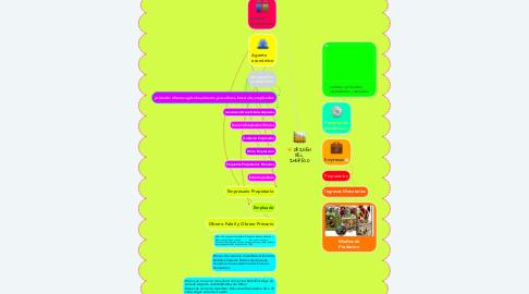 Mind Map: ORIGEN DEL INGRESO