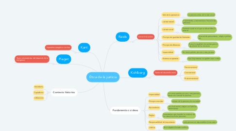 Mind Map: Ética de la justicia