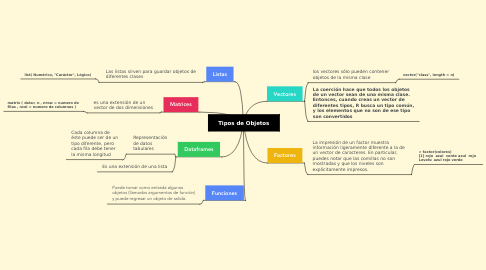 Mind Map: Tipos de Objetos