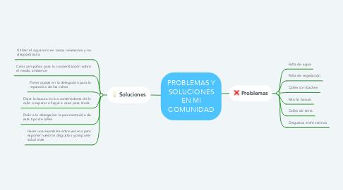 Mind Map: PROBLEMAS Y SOLUCIONES EN MI COMUNIDAD