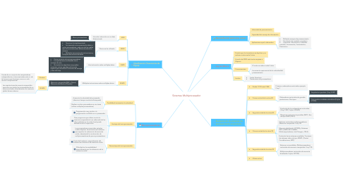 Mind Map: Sistemas Multiprocesador