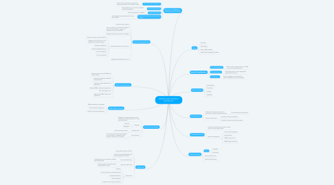 Mind Map: Database Administration and Security
