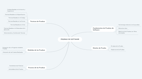 Mind Map: PRUEBAS DE SOFTWARE