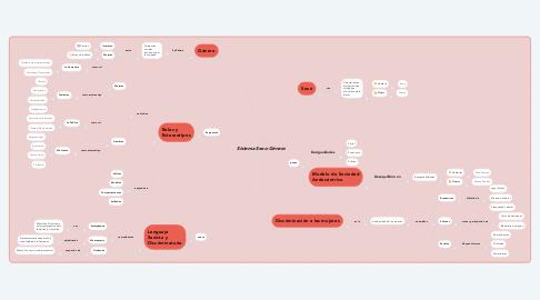 Mind Map: Sistema Sexo-Género