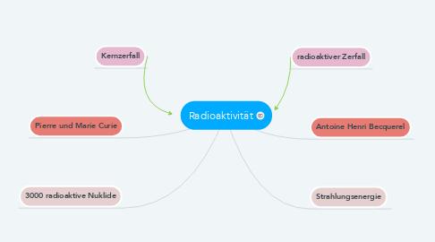 Mind Map: Radioaktivität