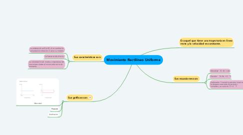 Mind Map: Movimiento Rectilíneo Uniforme